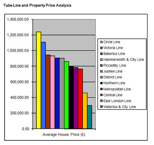Tube Line and Property Price Analysis