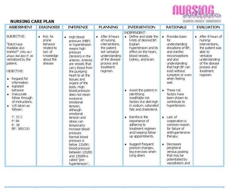 Nursing Care Plan For Hypertension Sample - slideshare