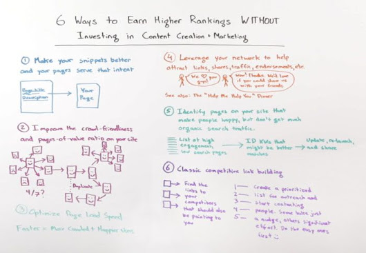 6 Ways to Earn Higher Rankings Without Investing in Content Creation and Marketing - Whiteboard Friday