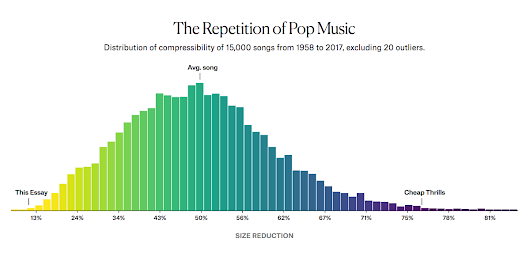 Are Pop Lyrics Getting More Repetitive?