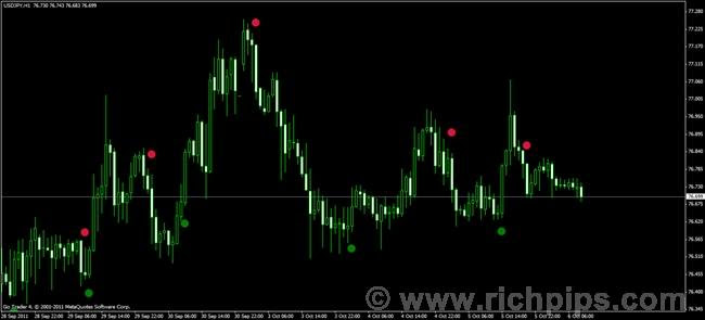 Freeware forex trend signal software | Windows | Download That