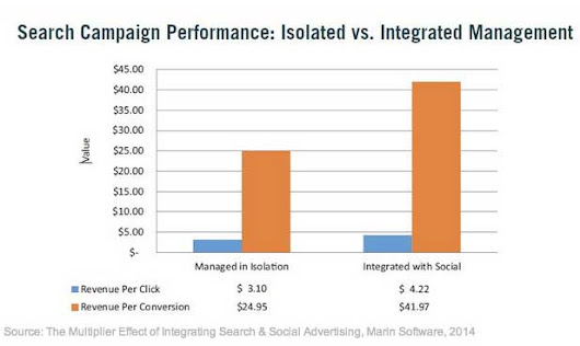 How Pairing Search and Social Boosts Campaign Performance