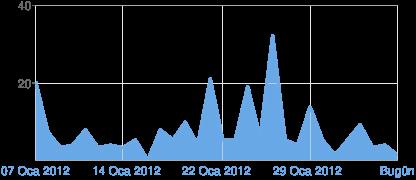 Blogger istatistikleri