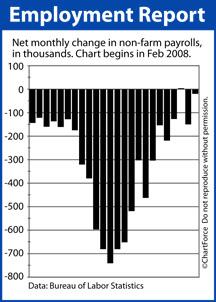 Non-Farm Payrolls Net New Jobs Feb 2008-Jan 2010