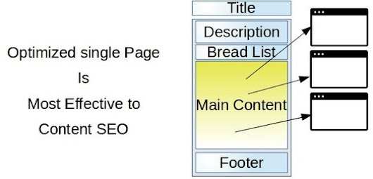 The Strategy of web pages to maximize contents value