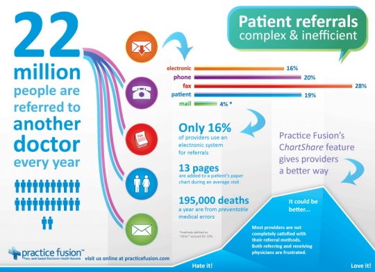 Gaps in Referral Process between US Medical Providers