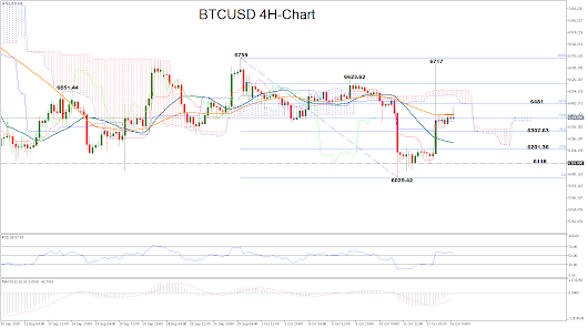 Technical Analysis – BTC/USD escapes two-month lows
