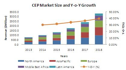 Complex Event Processing (CEP) Market to Witness Impressive Growth by 2018 | MarketsandMarkets Blog