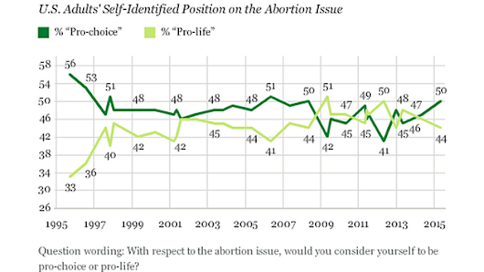 A New Poll Has Good News for Pro-Choicers