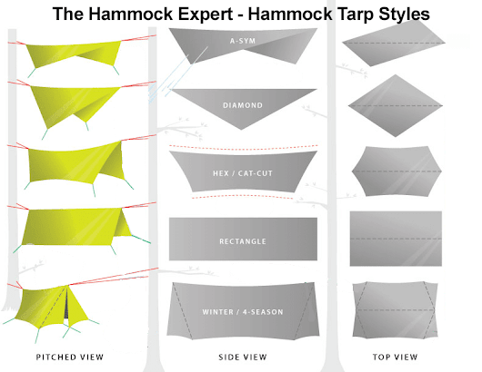 Best Hammock Tarp Reviews & Guide | The Hammock Expert
