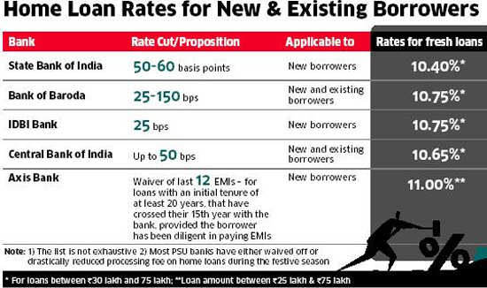 How old borrowers can benefit from home loan rate cut
