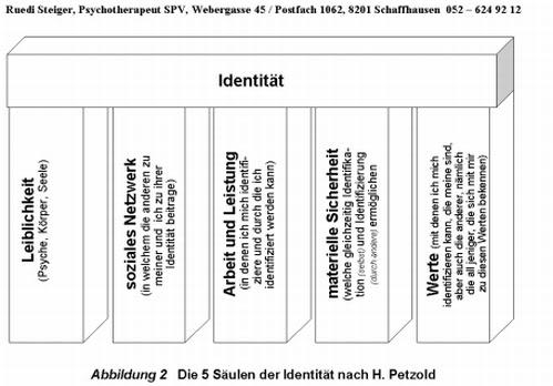 Bildergebnis für integrative gestalttherapie 5 säulen