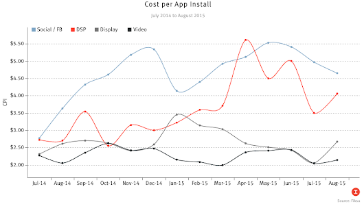Cost of App Install Ads Soars On and Off Facebook