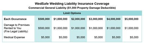 WedSafe Wedding Liability Insurance Coverage Table