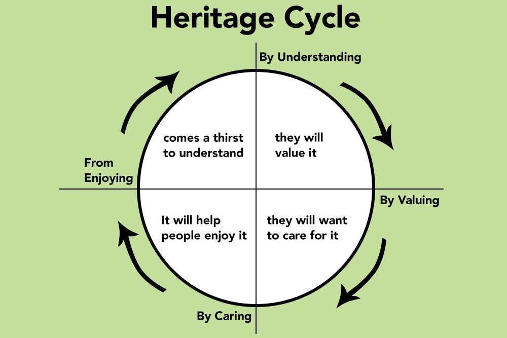 The Importance Of Cultural Heritage Cultivating Culture
