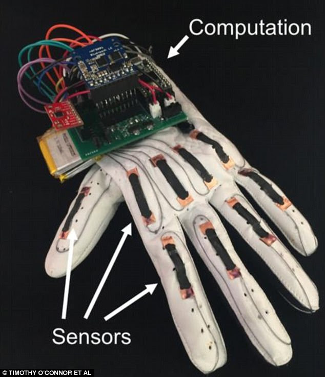 An overview of the 'gesture-decoding' glove. Sensors placed near to the knuckles (pictured left) create a electrical signal which can be sent via Bluetooth to a smartphone