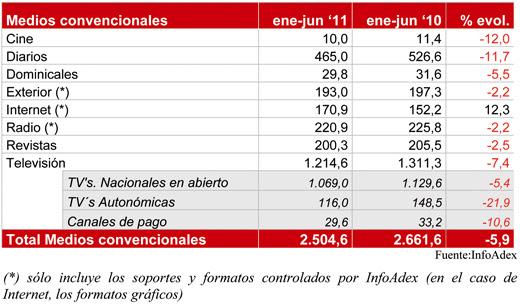 inversion publicitaria 2011, primer semestre infoadex