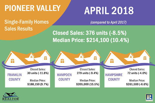Single Family Sales Report Pioneer Valley region of Western Mass