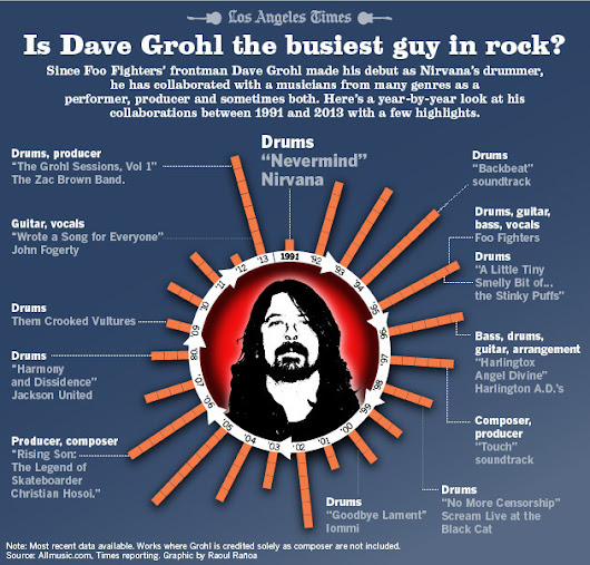 Infographic: Foo Fighters' Dave Grohl always has a full plate