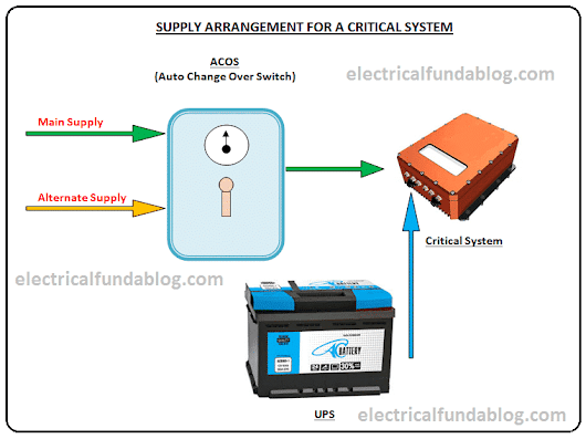 How to Choose Battery - Method & Short / Long term power requirements