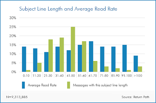 Email Marketing Chart: How subject line length affects open rates