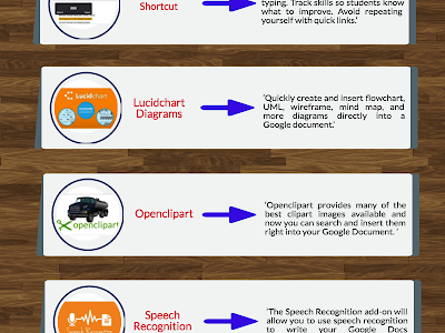 7 Google Docs Add-ons Teachers Should Try Out