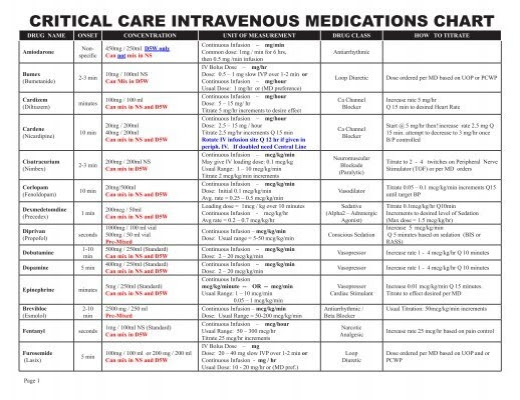 CRITICAL CARE INTRAVENOUS MEDICATIONS CHART