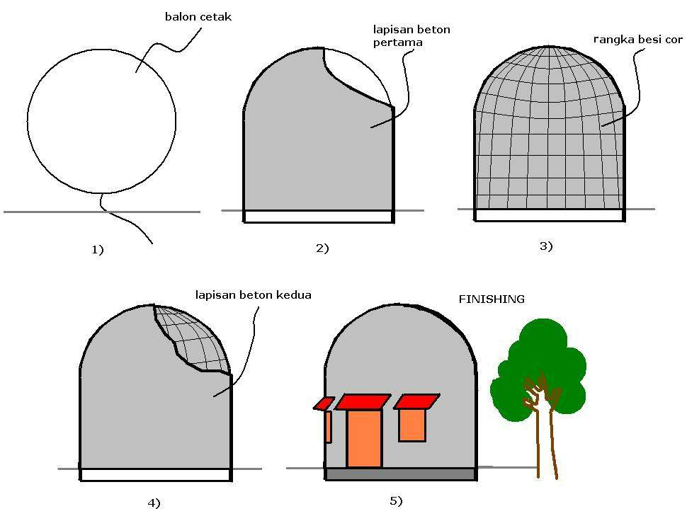 penampang dome