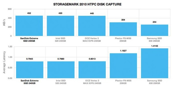 SanDisk Extreme SSD reviewed