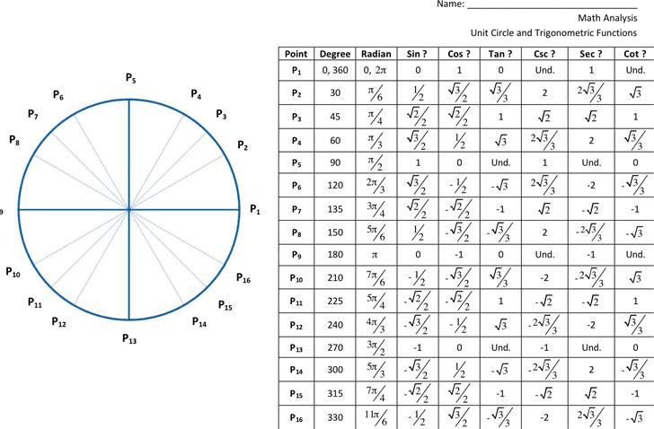 6 trig functions unit circle chart