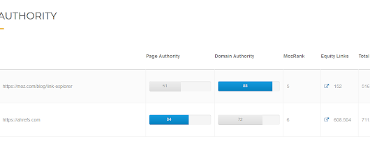 Bulk Domain Authority & Page Authority Checker - DA, PA, MozRank