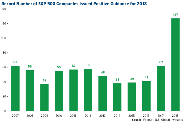 record number of s and p 500 companies issued positive guidance for 2018