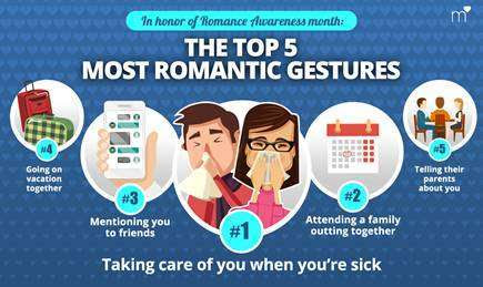 SURVEY: #1 Way to Be More Romantic #NationalRomanceMonth