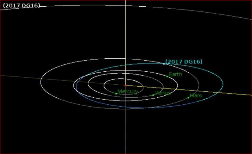 astéroïde flyby février 2017, Asteroid 2017 DG16 flyby Terre, astéroïde terre flyby, flyby astéroïde terre 2017, flyby astéroïde terre février 2017