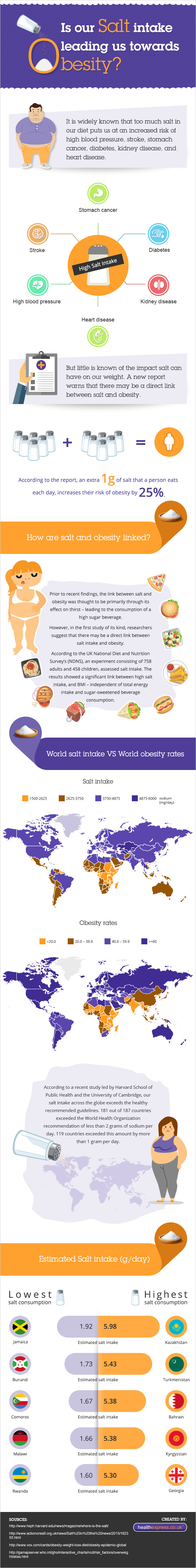 Is Our Salt Intake Leading us Towards Obesity