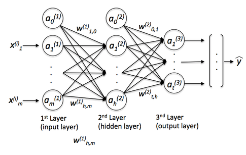 "What is the Difference Between Deep Learning and ""Regular"" Machine Learning?"