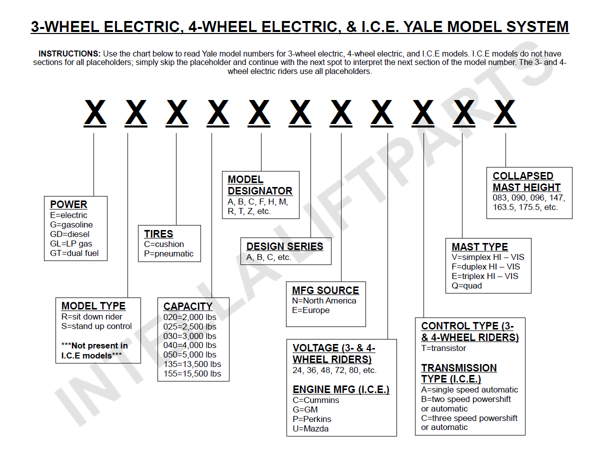 How To Decode Yale Forklift Serial And Model Numbers
