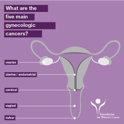 Gynecologic Cancer Awareness: Ovarian & Uterine Cancers