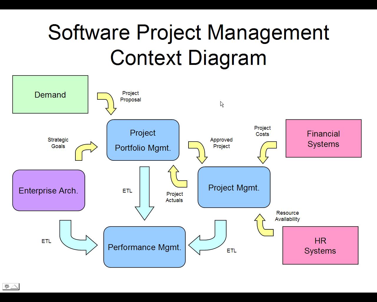 Architecture Diagram Software Project Diagram Base Website Software Project Completehrdiagram Graficafreelance It