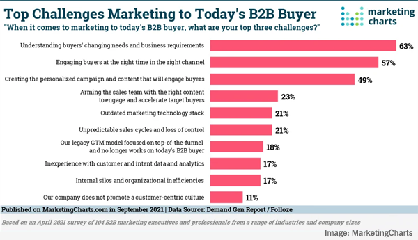 B2B Marketing News: B2B Marketers' Biggest Buyer Challenges, LinkedIn's New Articles For Pages, Instagram Gets Montage Feature, & YouTube Updates Analytics