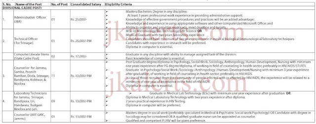 J&K State AIDS prevention and control society JKSACS Recruitment