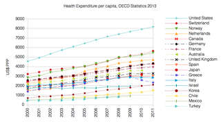 Health systems by country - Wikipedia