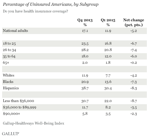 uninsured-subgroup-gallup-april-2015