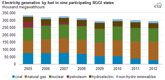 graph of electricity generation by fuel in nine participating RGGI states, as explained in the article text
