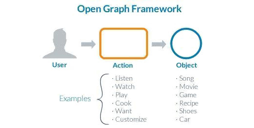How Facebook Advertising is Changing with Open Graph