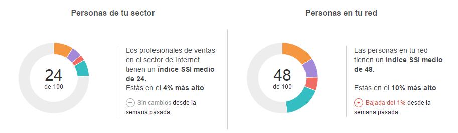 índice SSI de Linkedin comparado