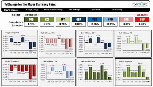 The strongest and weakest currencies as NA traders enter for the trading day