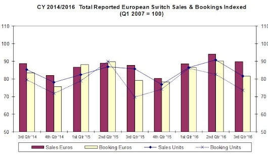 European Switch Market Finishes Q3 2016 with Sales 3% Higher and Bookings Unchanged YTD | TTI, Inc.