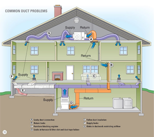 Free Estimate | Air Duct Inspection / Cleaning Services