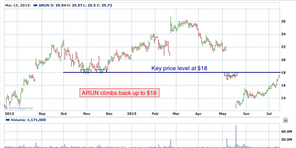 1-year chart of ARUN (Aruba Networks, Inc.)